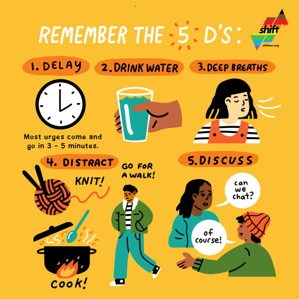 Illustrations on a yellow-orange background with the title Remember the 5 D's. There is a clock labeled Delay, a person's hand holding a glass of water labelled Stay hydrated, a person taking a deep breath labelled Deep breathing, a ball of yarn, cooking pot and person walking labelled Distract and two people talking labelled Discuss.
